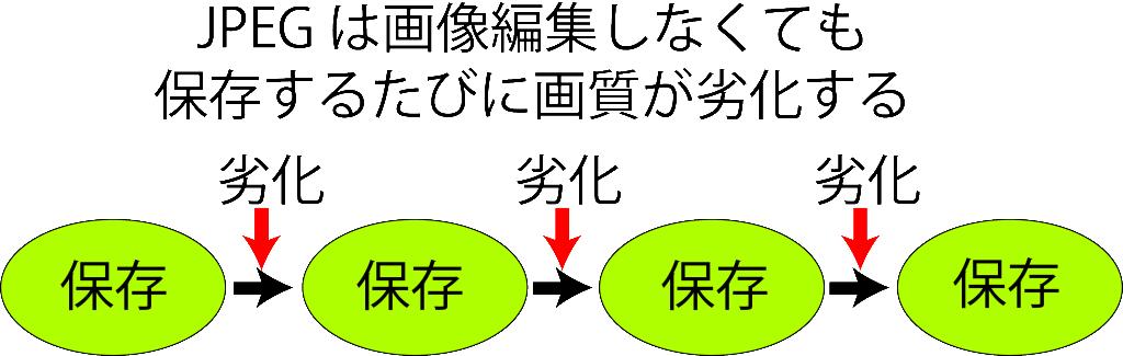JPEGの画質劣化