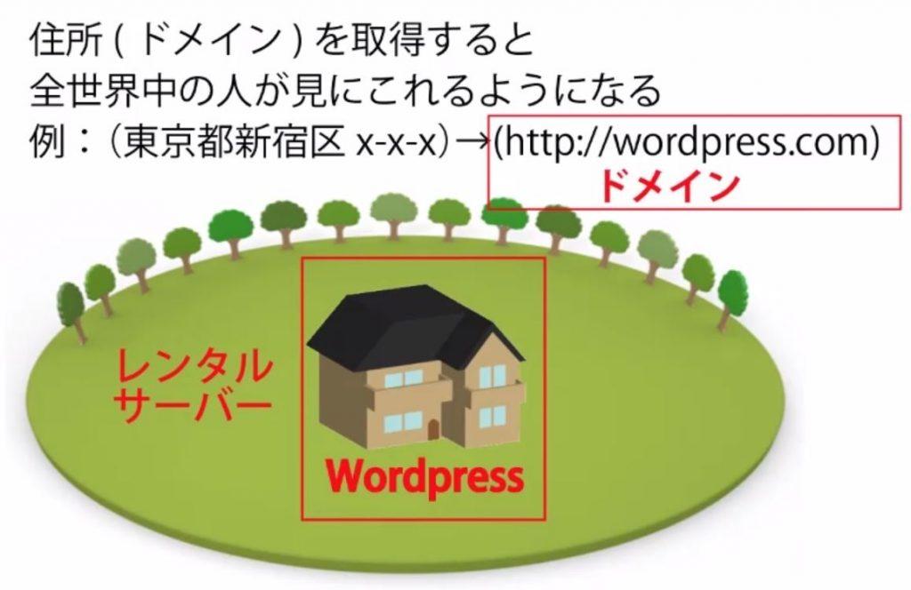 Wordpressの全体像