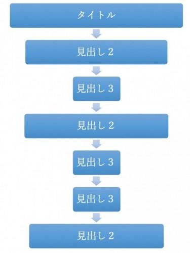 文章の構成