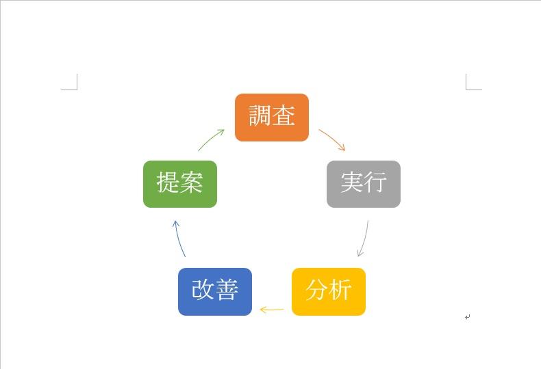SmartArt_サークル
